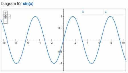Google Graph of sin(x)